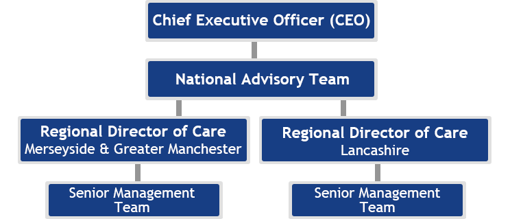 brothers of charity lancashire staff structure
